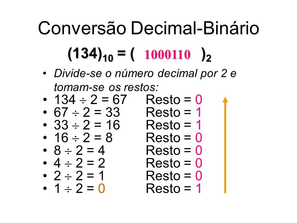 Conversão Decimal-Binário (134) 10 = ( ) 2 Divide-se o número decimal por 2 e tomam-se os restos: 134 2 = 67 Resto = 0 67 2 = 33 Resto = 1 33 2 = 16 Resto = 1 16 2 = 8 Resto = 0 8 2 = 4 Resto = 0 4 2 = 2 Resto = 0 2 2 = 1 Resto = 0 1 2 = 0 Resto = 1 1000110