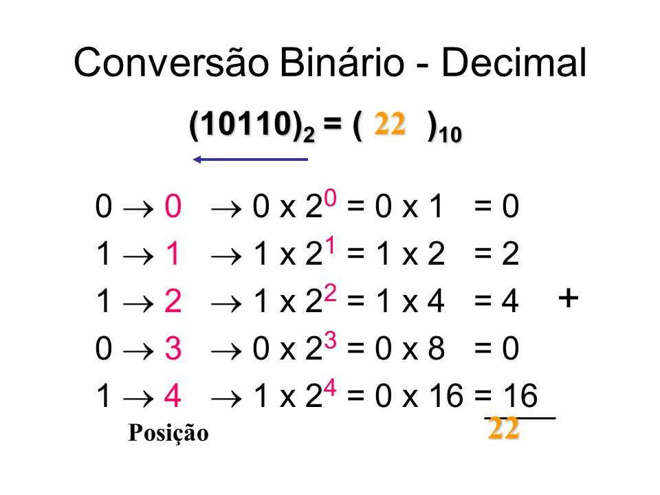 Conversão Binário - Decimal (10110) 2 = ( ) 10 0 1 1 2 0 3 1 4 Posição 0 x 2 0 = 0 x 1 = 0 1 x 2 1 = 1 x 2 = 2 1 x 2 2 = 1 x 4 = 4 0 x 2 3 = 0 x 8 = 0 1 x 2 4 = 0 x 16 = 16 22 + 22