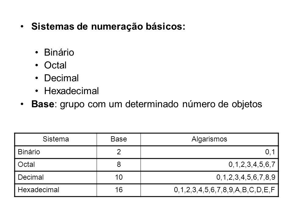 SistemaBaseAlgarismos Binário20,1 Octal80,1,2,3,4,5,6,7 Decimal100,1,2,3,4,5,6,7,8,9 Hexadecimal160,1,2,3,4,5,6,7,8,9,A,B,C,D,E,F Sistemas de numeraçã