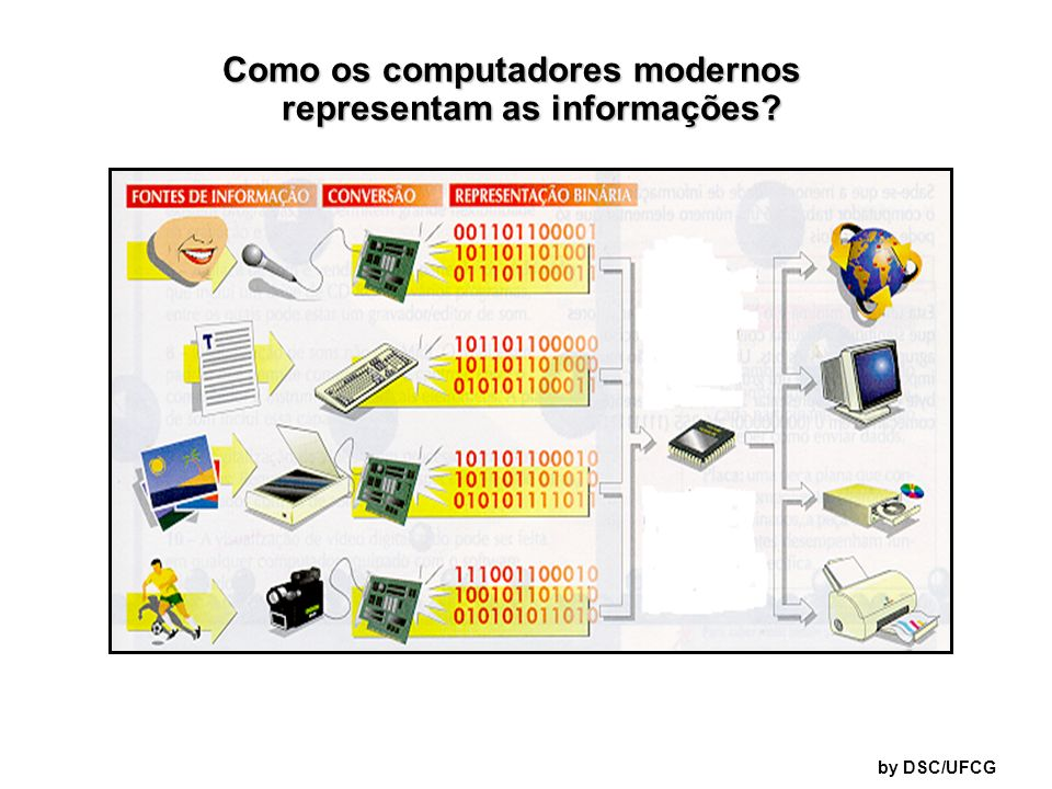 Como os computadores modernos representam as informações? by DSC/UFCG