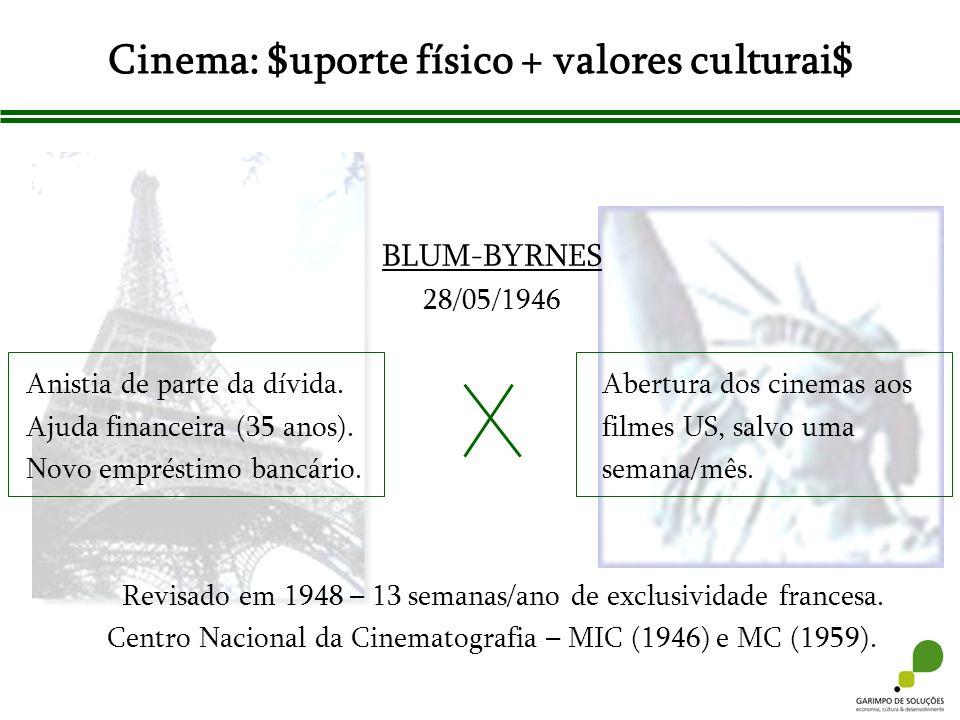 BLUM-BYRNES 28/05/1946 Anistia de parte da dívida.Abertura dos cinemas aos Ajuda financeira (35 anos). filmes US, salvo uma Novo empréstimo bancário.s