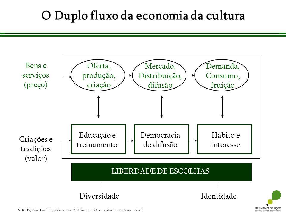 O Duplo fluxo da economia da cultura Bens e serviços (preço) Criações e tradições (valor) DiversidadeIdentidade Oferta, produção, criação Mercado, Dis