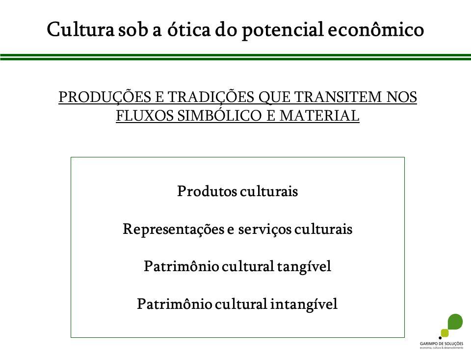 Cultura sob a ótica do potencial econômico PRODUÇÕES E TRADIÇÕES QUE TRANSITEM NOS FLUXOS SIMBÓLICO E MATERIAL Produtos culturais Representações e ser