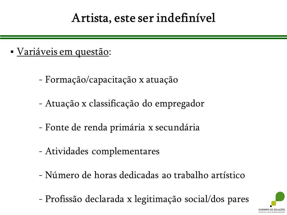 Artista, este ser indefinível Variáveis em questão: - Formação/capacitação x atuação - Atuação x classificação do empregador - Fonte de renda primária