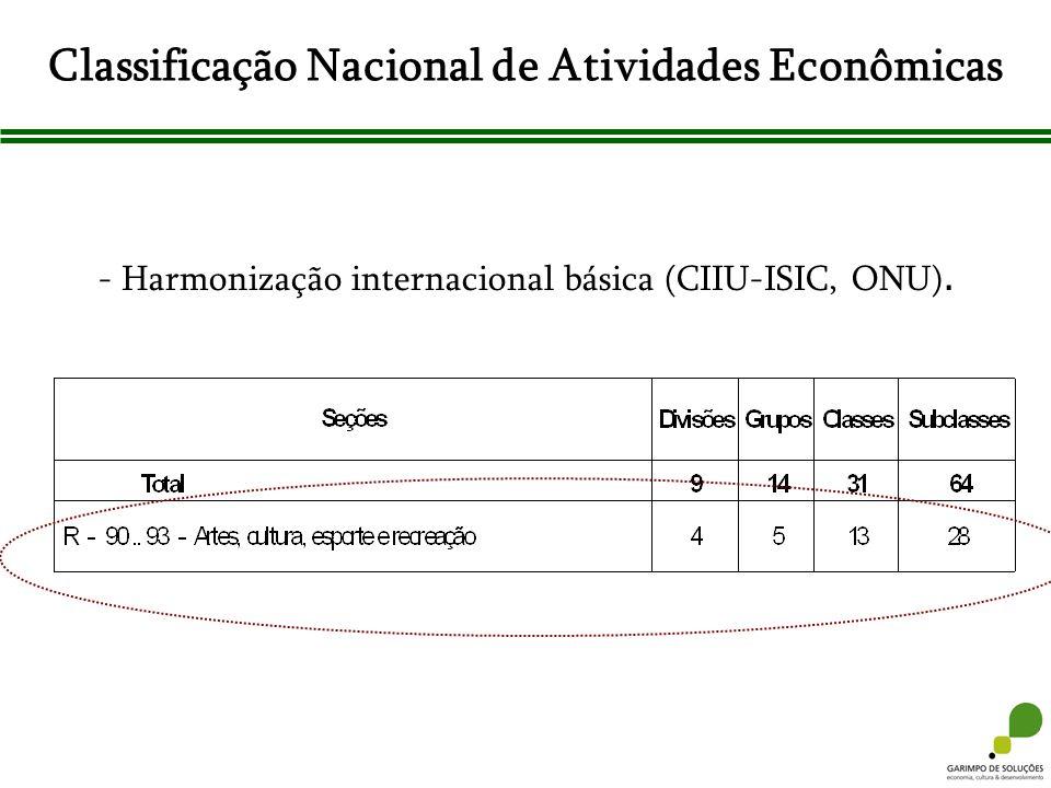 Classificação Nacional de Atividades Econômicas - Harmonização internacional básica (CIIU-ISIC, ONU).