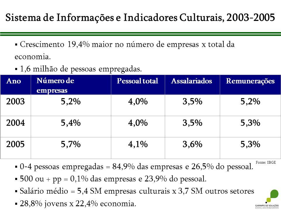 Sistema de Informações e Indicadores Culturais, 2003-2005 Fonte: IBGE AnoNúmero de empresas Pessoal totalAssalariadosRemunerações 20035,2%4,0%3,5%5,2%