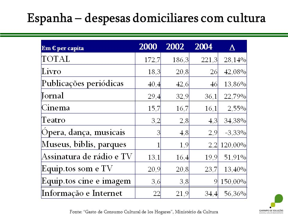 Espanha – despesas domiciliares com cultura Fonte: Gasto de Consumo Cultural de los Hogares, Ministério da Cultura
