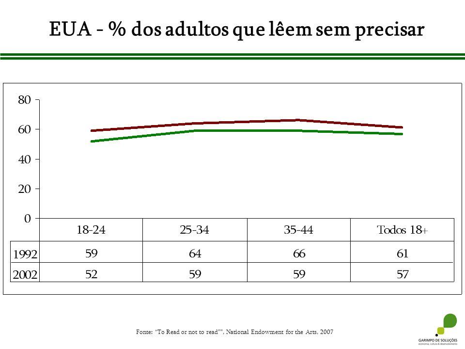 EUA - % dos adultos que lêem sem precisar Fonte: To Read or not to read, National Endowment for the Arts, 2007