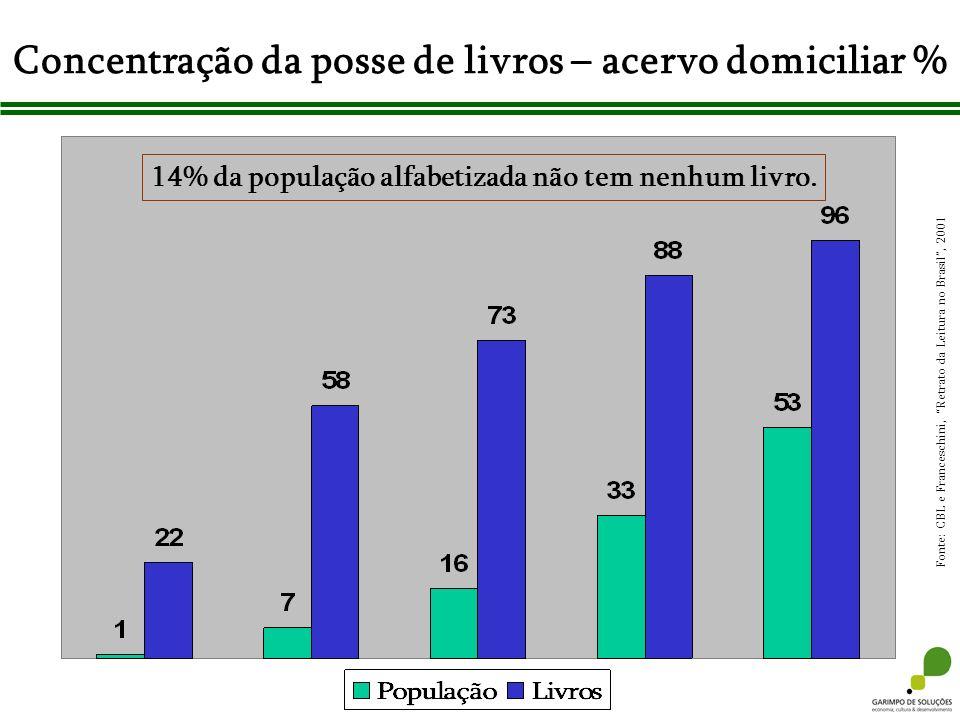 Concentração da posse de livros – acervo domiciliar % Fonte: CBL e Franceschini, Retrato da Leitura no Brasil, 2001 14% da população alfabetizada não