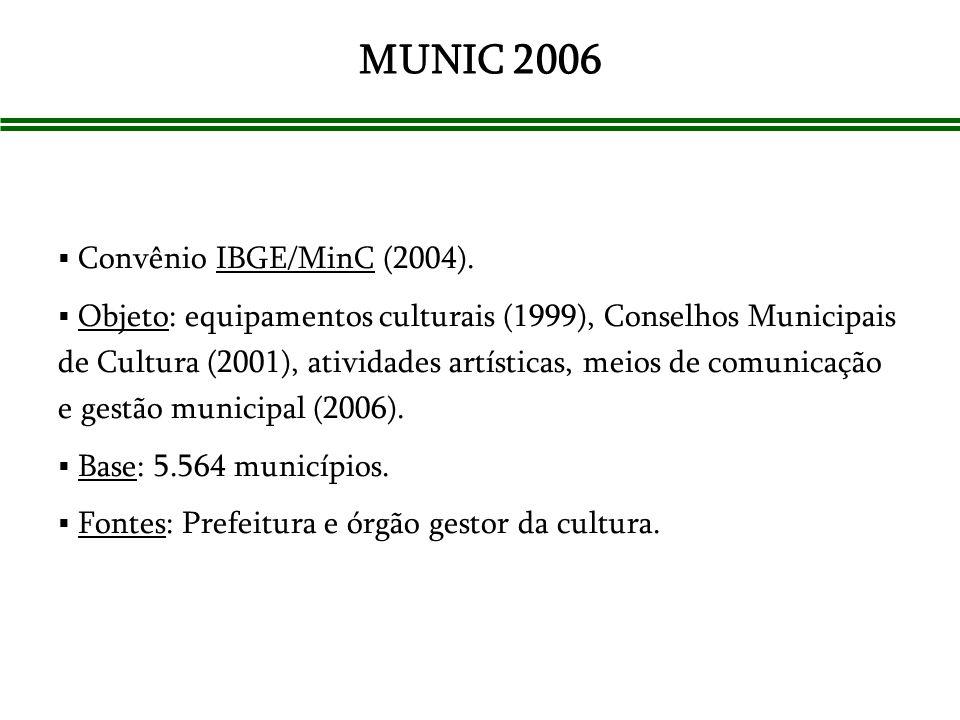 MUNIC 2006 Convênio IBGE/MinC (2004). Objeto: equipamentos culturais (1999), Conselhos Municipais de Cultura (2001), atividades artísticas, meios de c