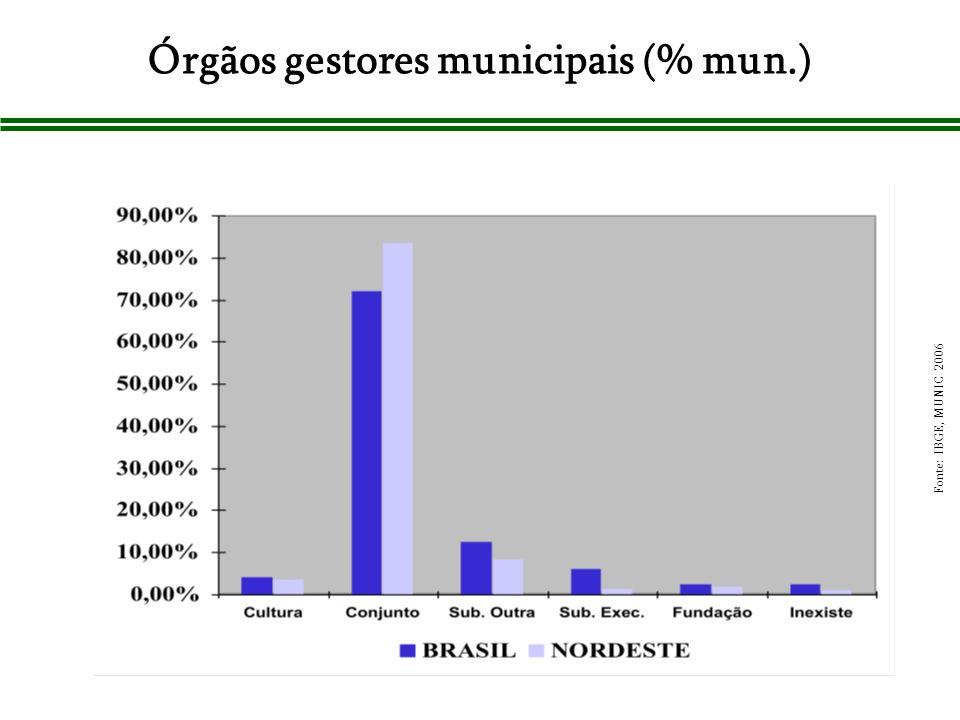 Órgãos gestores municipais (% mun.) Fonte: IBGE, MUNIC 2006