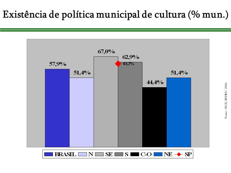 Existência de política municipal de cultura (% mun.) Fonte: IBGE, MUNIC 2006