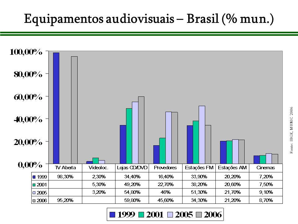 Equipamentos audiovisuais – Brasil (% mun.) Fonte: IBGE, MUNIC 2006
