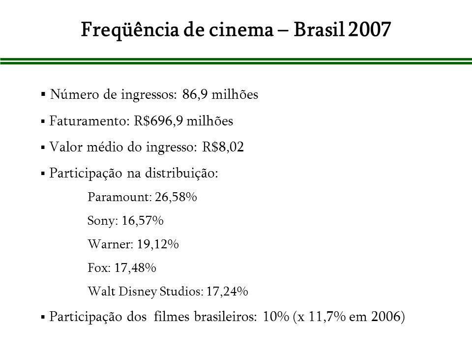 Freqüência de cinema – Brasil 2007 Número de ingressos: 86,9 milhões Faturamento: R$696,9 milhões Valor médio do ingresso: R$8,02 Participação na dist