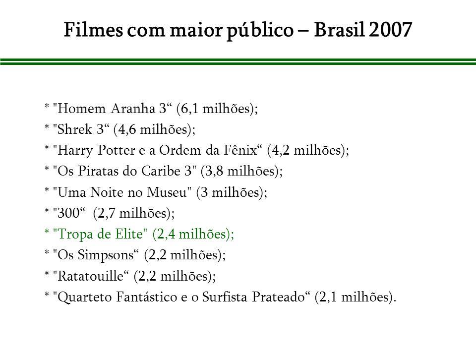 Filmes com maior público – Brasil 2007 *