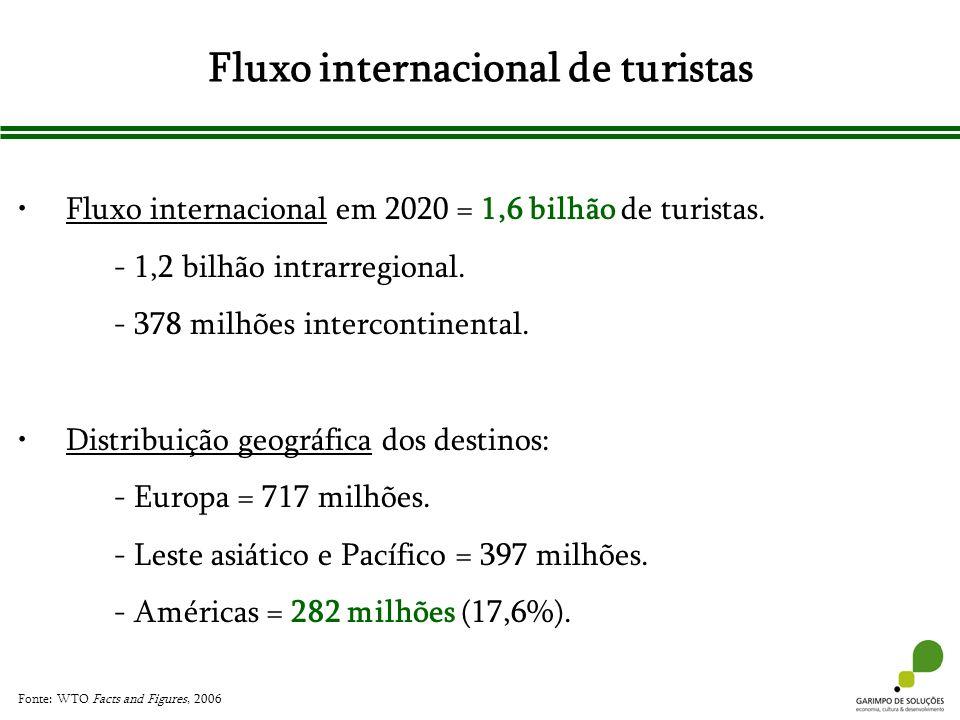 Fluxo internacional de turistas Fluxo internacional em 2020 = 1,6 bilhão de turistas. - 1,2 bilhão intrarregional. - 378 milhões intercontinental. Dis