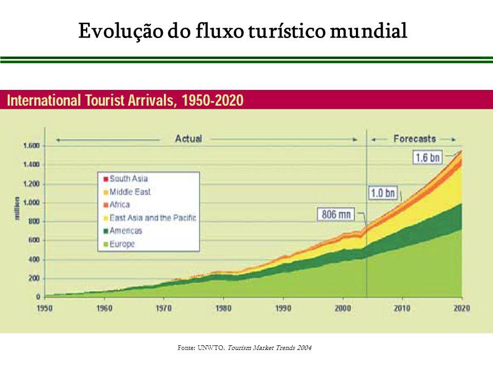 Evolução do fluxo turístico mundial Fonte: UNWTO, Tourism Market Trends 2004