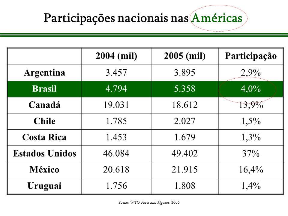 2004 (mil)2005 (mil)Participação Argentina3.4573.8952,9% Brasil4.7945.3584,0% Canadá19.03118.61213,9% Chile1.7852.0271,5% Costa Rica1.4531.6791,3% Est