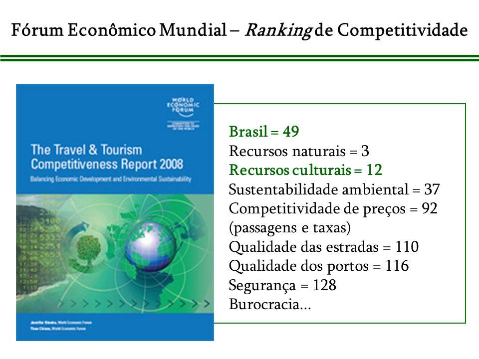 Brasil = 49 Recursos naturais = 3 Recursos culturais = 12 Sustentabilidade ambiental = 37 Competitividade de preços = 92 (passagens e taxas) Qualidade