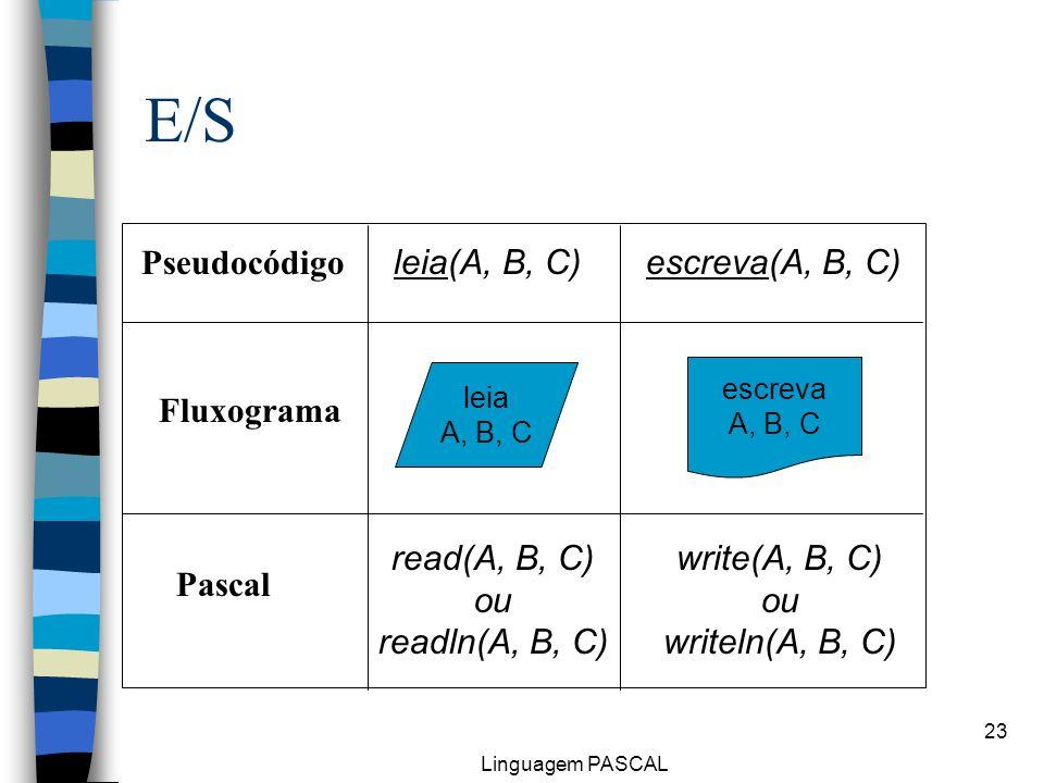 Linguagem PASCAL 23 E/S leia(A, B, C) leia A, B, C escreva(A, B, C) Pseudocódigo Fluxograma Pascal write(A, B, C) ou writeln(A, B, C) read(A, B, C) ou