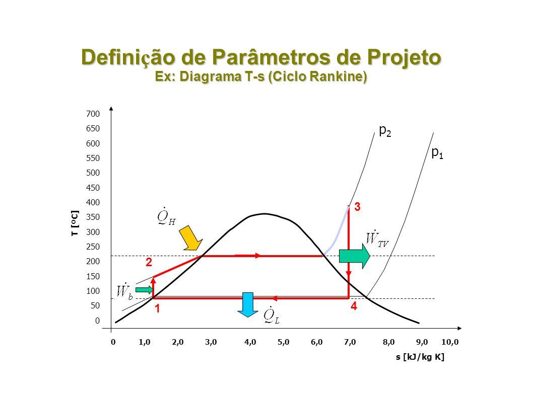 Defini ç ão de Parâmetros de Projeto Ex: Diagrama T-s (Ciclo Rankine) 1 2 3 4 700 650 600 550 500 450 400 350 300 250 200 150 100 50 0 T [ºC] 01,02,03