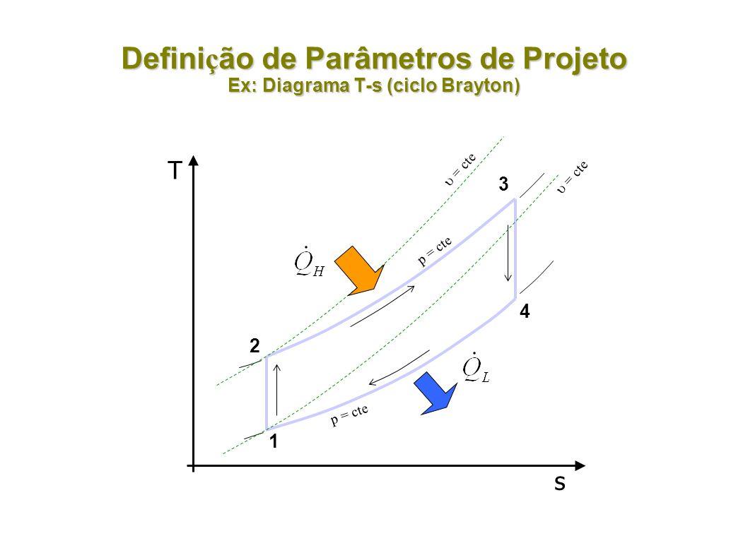 Defini ç ão de Parâmetros de Projeto Ex: Diagrama T-s (ciclo Brayton) T s 2 1 3 4 p = cte = cte