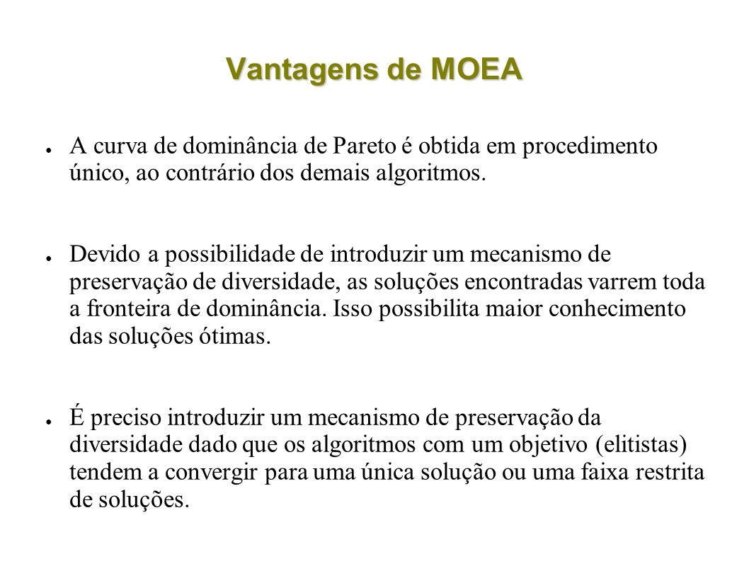 Vantagens de MOEA A curva de dominância de Pareto é obtida em procedimento único, ao contrário dos demais algoritmos. Devido a possibilidade de introd