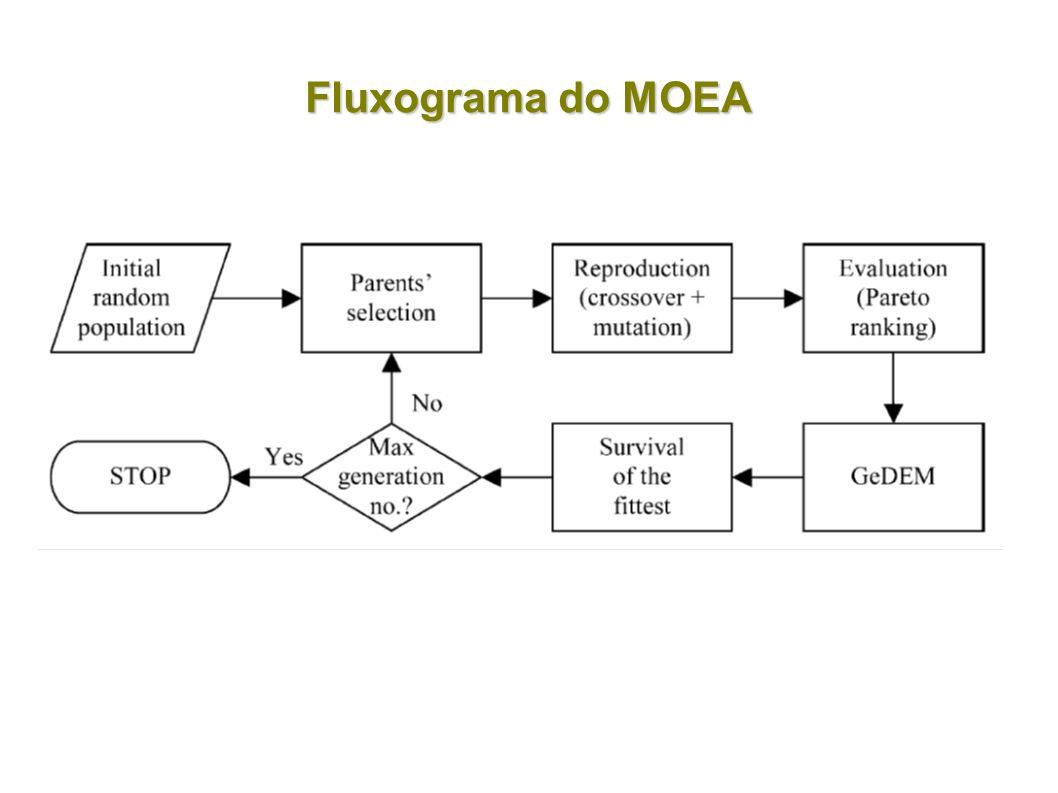 Fluxograma do MOEA