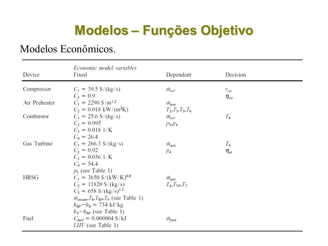 Modelos – Funções Objetivo Modelos Econômicos.