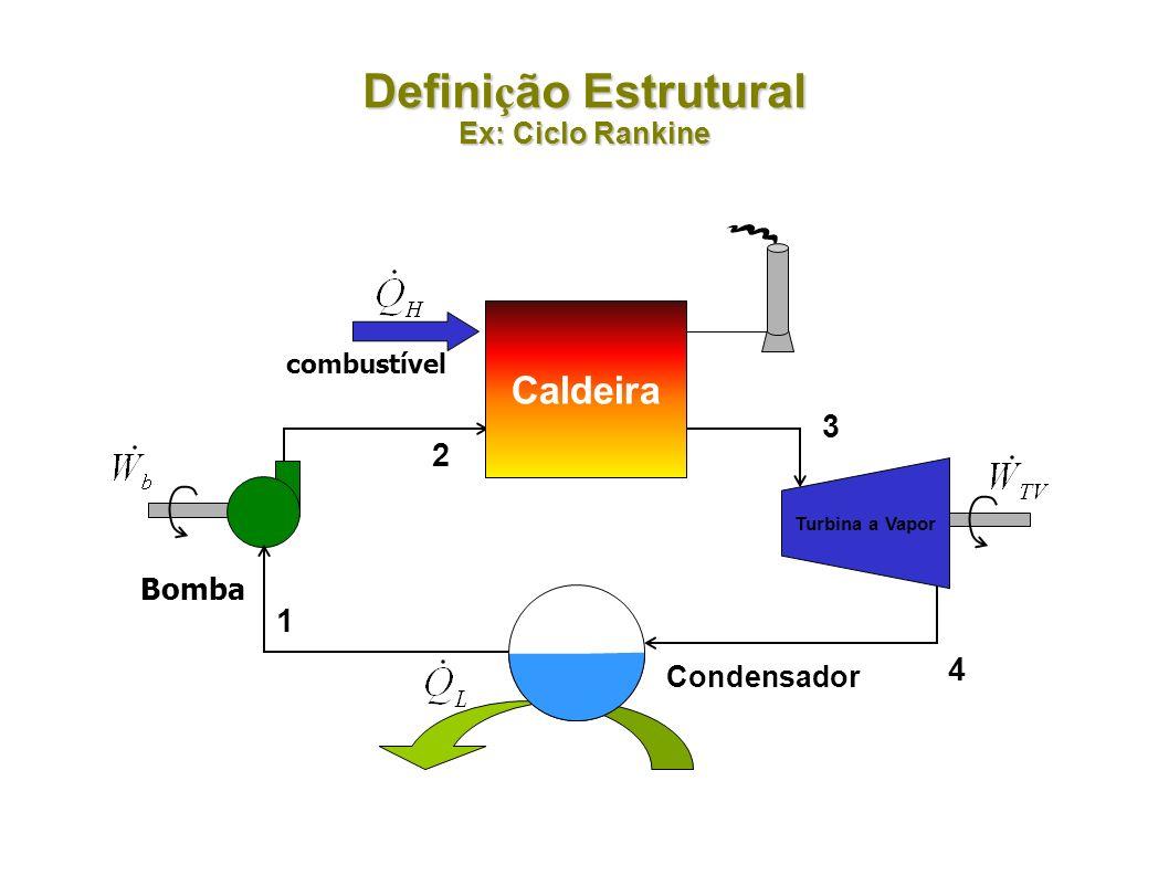 Defini ç ão Estrutural Ex: Ciclo Rankine Condensador Turbina a Vapor Bomba 3 4 1 2 combustível Caldeira
