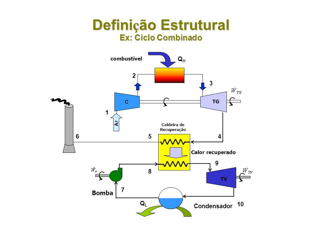 Defini ç ão Estrutural Ex: Ciclo Combinado Condensador QLQL Bomba 9 10 7 8 C Ar QHQH 1 2 combustível 3 4 Caldeira de Recuperação Calor recuperado 5 TV