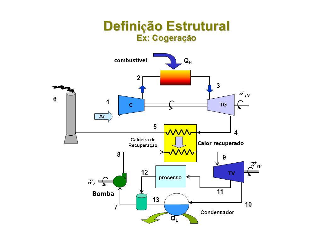 Defini ç ão Estrutural Ex: Cogeração Calor recuperado Condensador QLQL Bomba 9 10 7 8 C Ar QHQH 1 2 combustível 3 4 Caldeira de Recuperação 5 TV TG 6