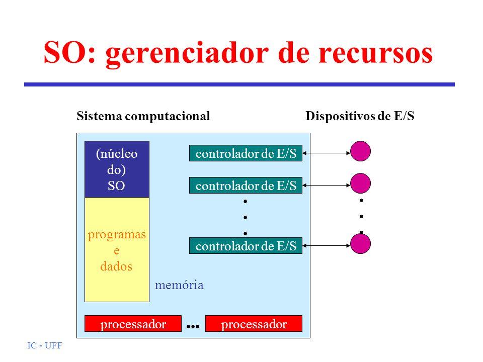 IC - UFF controlador de E/S SO: gerenciador de recursos (núcleo do) SO programas e dados processador Sistema computacionalDispositivos de E/S memória