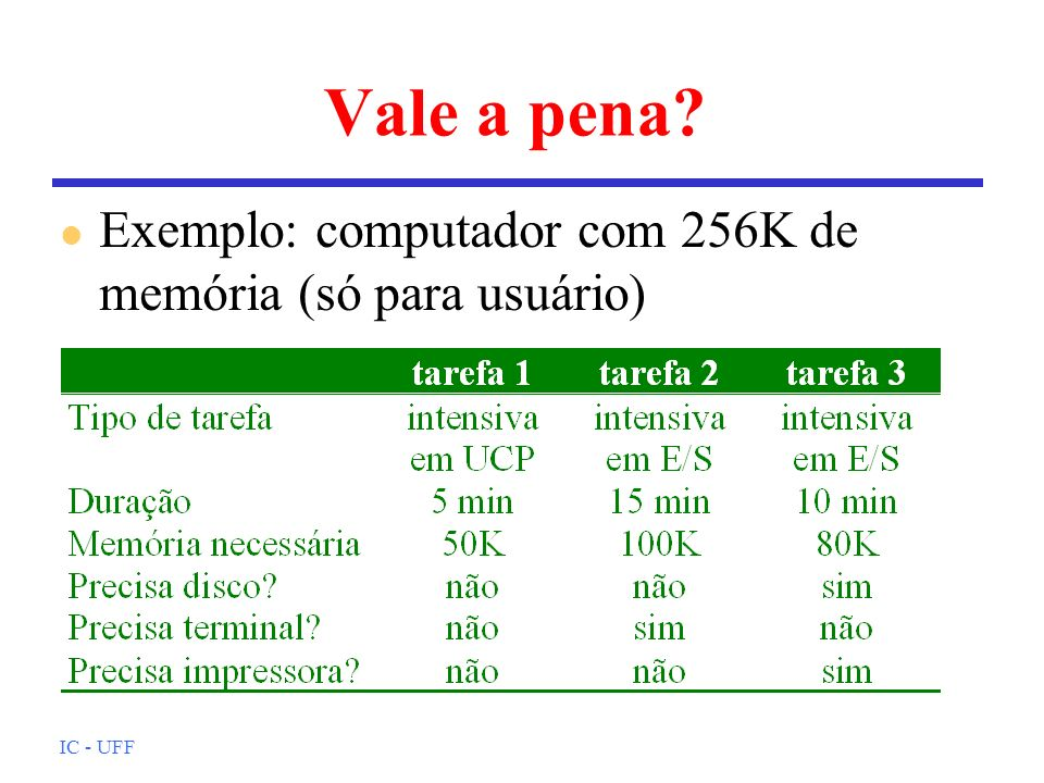 IC - UFF Vale a pena? l Exemplo: computador com 256K de memória (só para usuário)