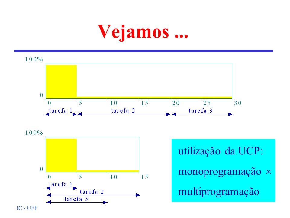 IC - UFF Vejamos... utilização da UCP: monoprogramação multiprogramação