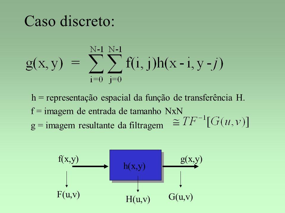 Caso discreto: h = representação espacial da função de transferência H. f = imagem de entrada de tamanho NxN g = imagem resultante da filtragem f(x,y)