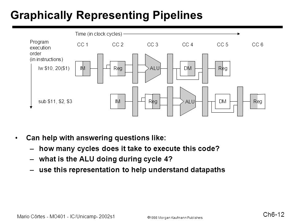 1998 Morgan Kaufmann Publishers Mario Côrtes - MO401 - IC/Unicamp- 2002s1 Ch6-12 Graphically Representing Pipelines Can help with answering questions