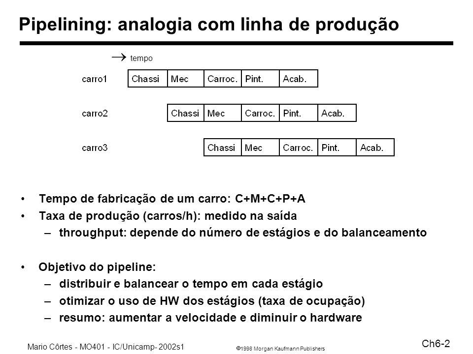 1998 Morgan Kaufmann Publishers Mario Côrtes - MO401 - IC/Unicamp- 2002s1 Ch6-3 Pipelining Improve perfomance by increasing instruction throughput tempo de execução de uma instrução: 8 ns e 9 ns (com ou sem pipe) throughput: 1 instr / 8ns (sem pipeline) ou 1 instr / 2 ns (com) # de estágios = 5; ganho de 4:1; para obter 5:1 ??