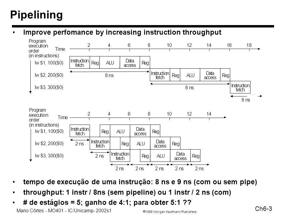 1998 Morgan Kaufmann Publishers Mario Côrtes - MO401 - IC/Unicamp- 2002s1 Ch6-4 Pipelining What makes it easy –all instructions are the same length –just a few instruction formats –memory operands appear only in loads and stores What makes it hard.