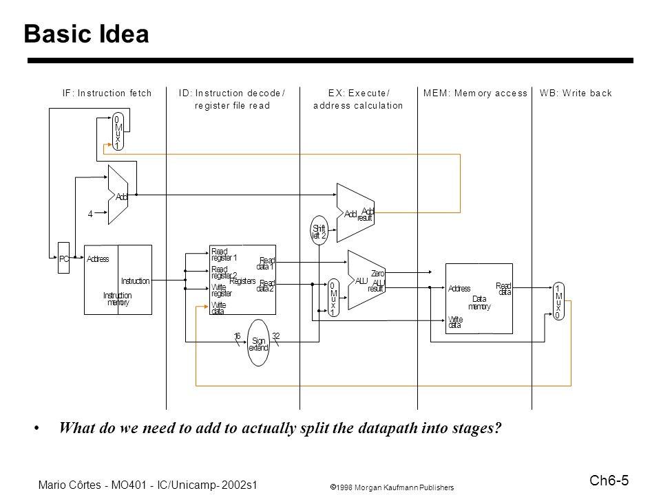 1998 Morgan Kaufmann Publishers Mario Côrtes - MO401 - IC/Unicamp- 2002s1 Ch6-6 IMRegDMReg ALU IMRegDMReg ALU CC 1CC 2CC 3CC 4CC 5CC 6CC 7 Time (in clock cycles) lw $2, 200($0) lw $3, 300($0) Program execution order (in instructions) lw $1, 100($0)IMRegDMReg ALU Uma representação para o pipeline Hachurado representa atividade Representação alternativa: imaginando que cada instrução tenha a sua própria via de dados Outra representação: foto no tempo