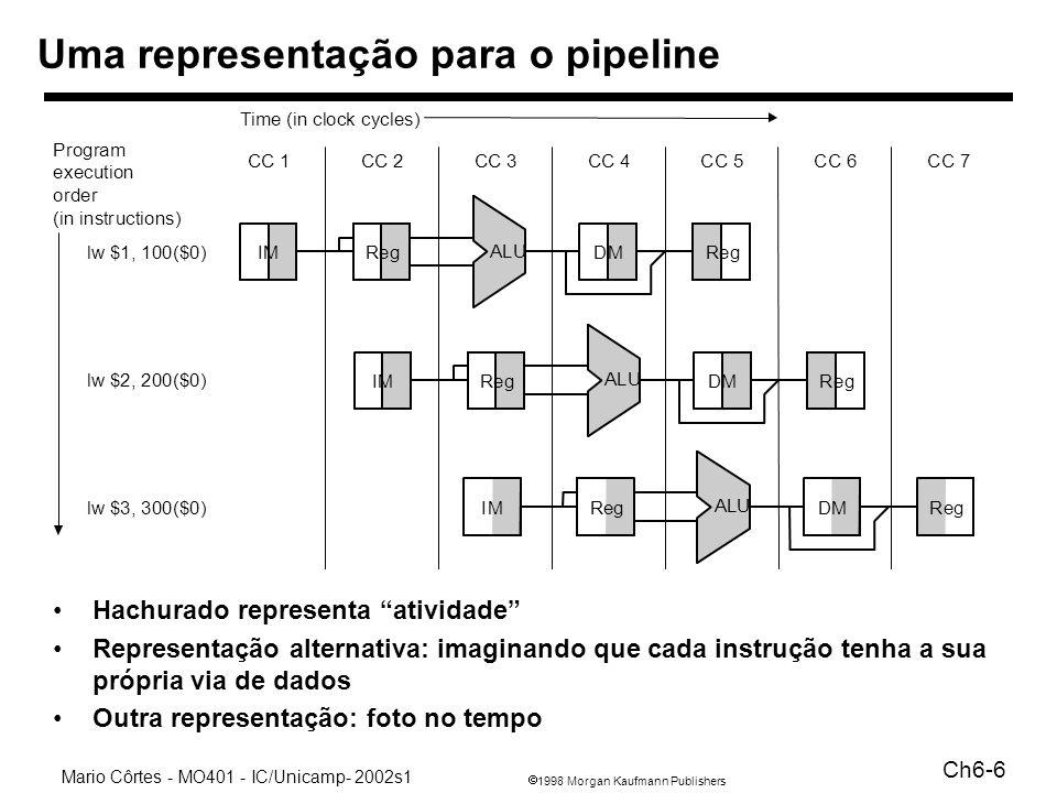 1998 Morgan Kaufmann Publishers Mario Côrtes - MO401 - IC/Unicamp- 2002s1 Ch6-7 Pipelined Datapath O que é produzido em cada estágio é armazenado em um registrador de pipeline para uso pelo próximo estágio Problemas com o endereço do registrador de escrita?.