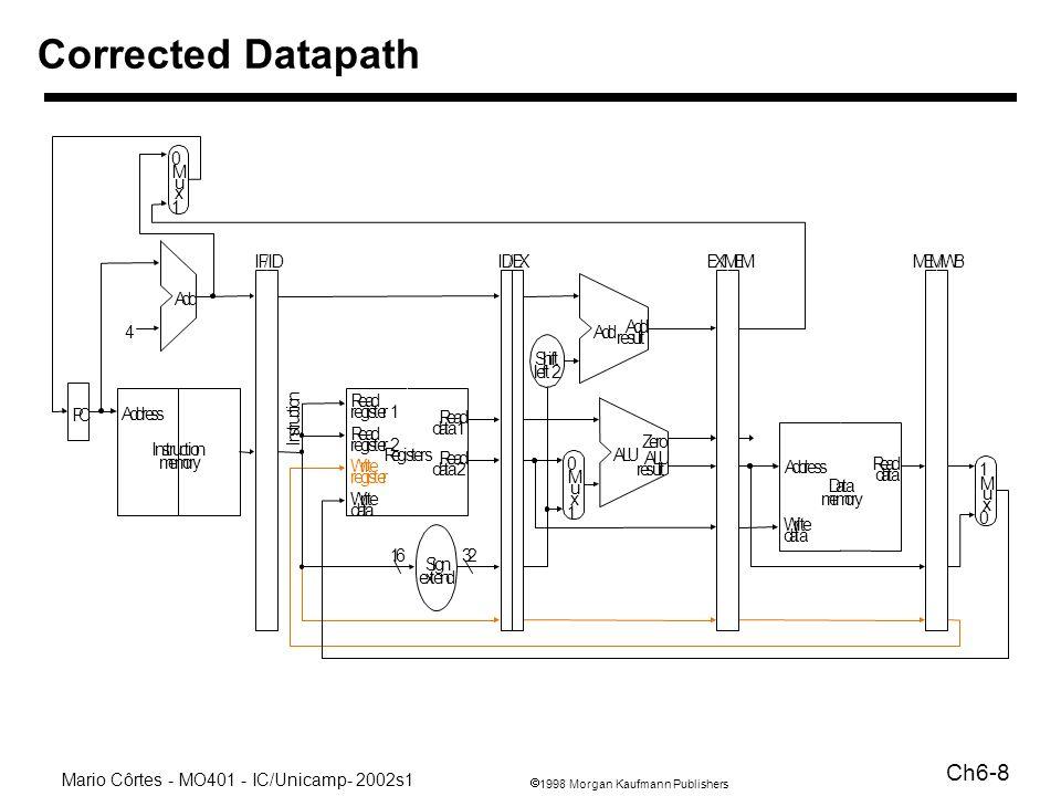 1998 Morgan Kaufmann Publishers Mario Côrtes - MO401 - IC/Unicamp- 2002s1 Ch6-8 Corrected Datapath