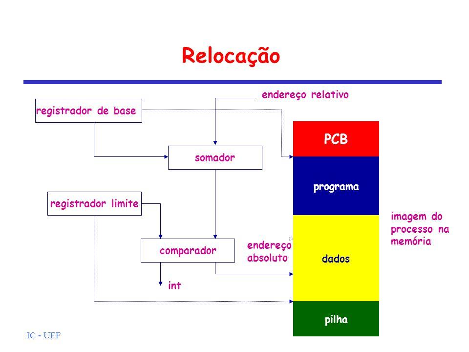 IC - UFF Relocação PCB programa dados pilha registrador de base somador imagem do processo na memória endereço relativo registrador limite comparador