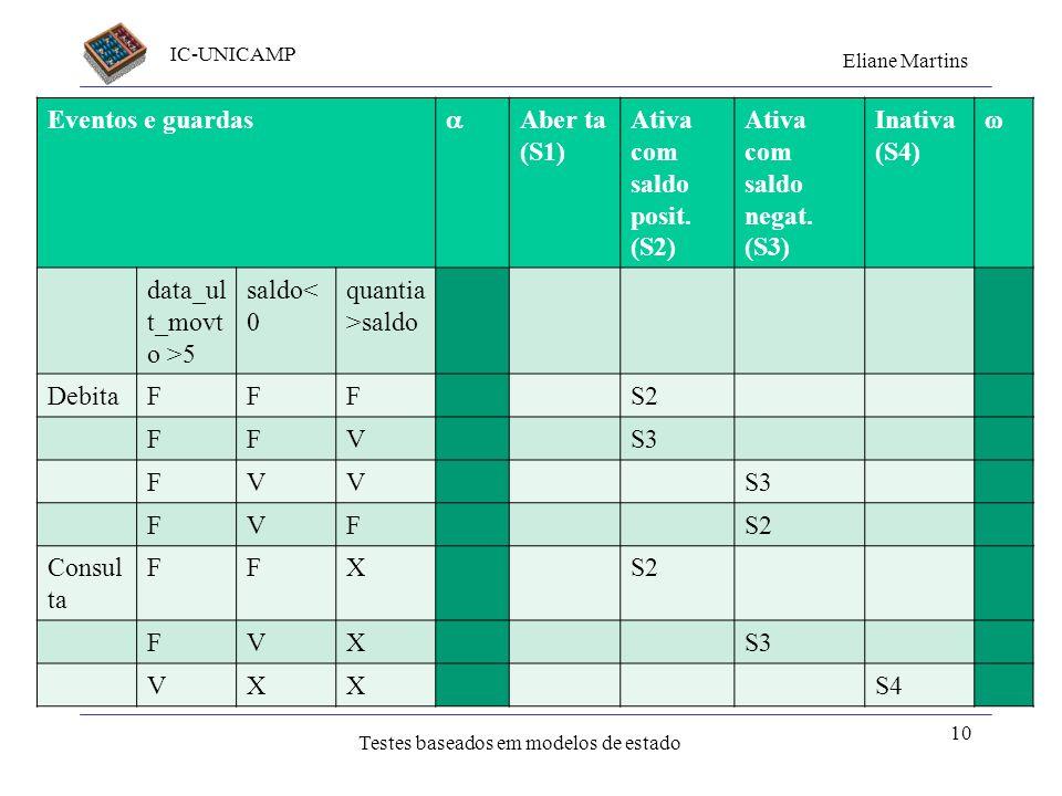 IC-UNICAMP Eliane Martins Testes baseados em modelos de estado Tabela de transição de estados Eventos e guardas Aber ta (S1) Ativa com saldo posit. (S