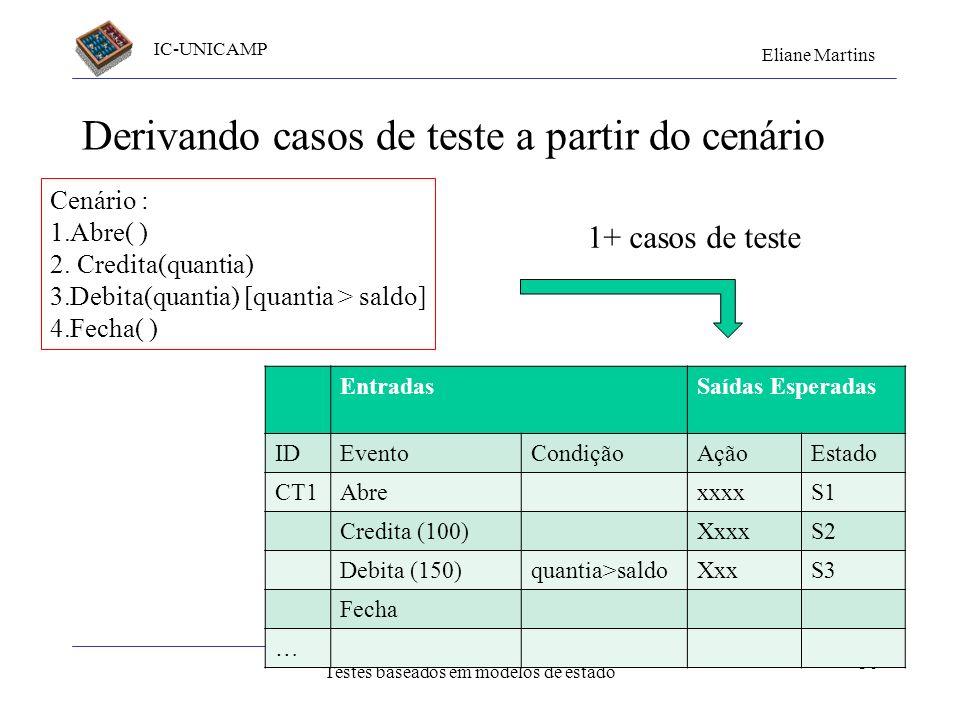 IC-UNICAMP Eliane Martins Testes baseados em modelos de estado Exemplo de transição crítica a b c X(nb) nro = 0; Y P(nro); nro = nro + 1; W [nro == nb