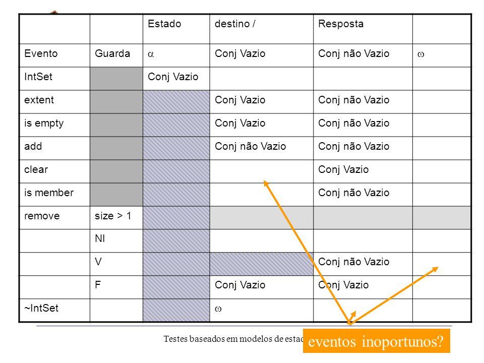 IC-UNICAMP Eliane Martins Testes baseados em modelos de estado 35 Estratégia de teste N+ Estratégia proposta por R.Binder. Contém os seguintes passos: