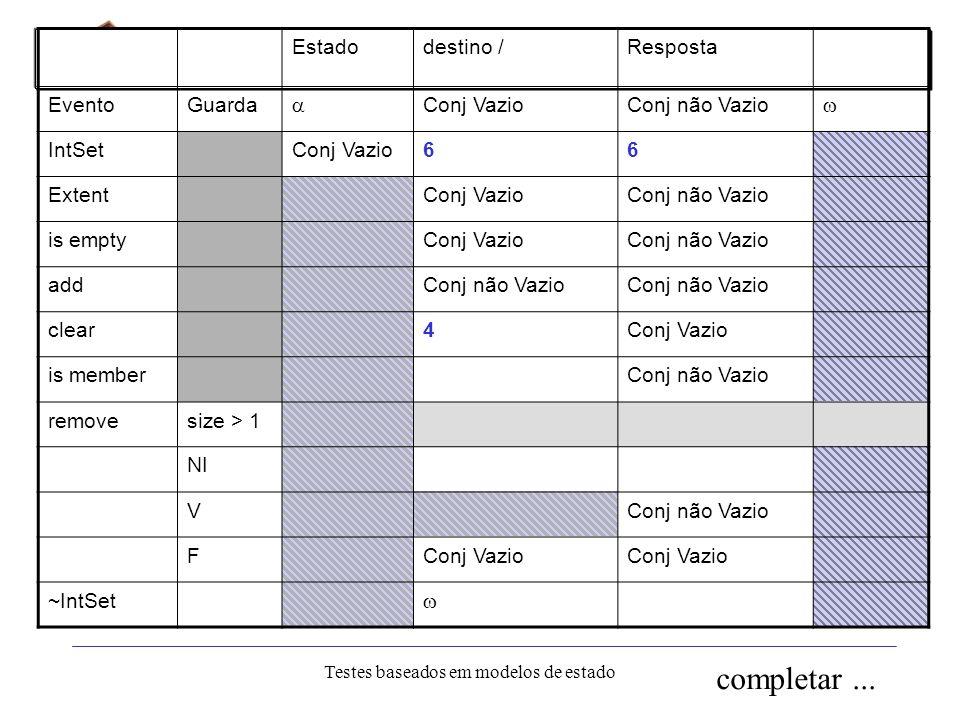 IC-UNICAMP Eliane Martins Testes baseados em modelos de estado 37 Respostas para eventos inoportunos Existem várias possibilidades para completar a ta