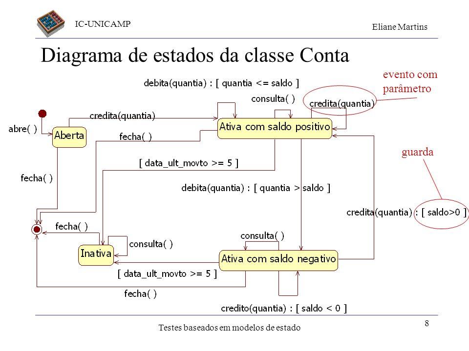 IC-UNICAMP Eliane Martins Testes baseados em modelos de estado Exemplo: classe conta O usuário pode ficar com saldo negativo: –Suas transações ficam l