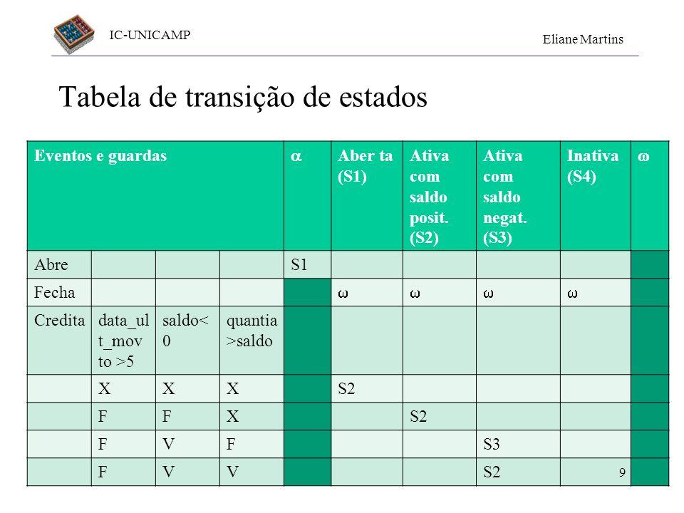 IC-UNICAMP Eliane Martins Testes baseados em modelos de estado Diagrama de estados da classe Conta 8 guarda evento com parâmetro