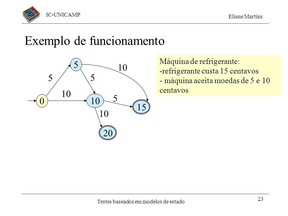 IC-UNICAMP Eliane Martins Testes baseados em modelos de estado 23 Exemplo de funcionamento 0 5 10 15 20 5 10 5 5 Máquina de refrigerante: -refrigerant